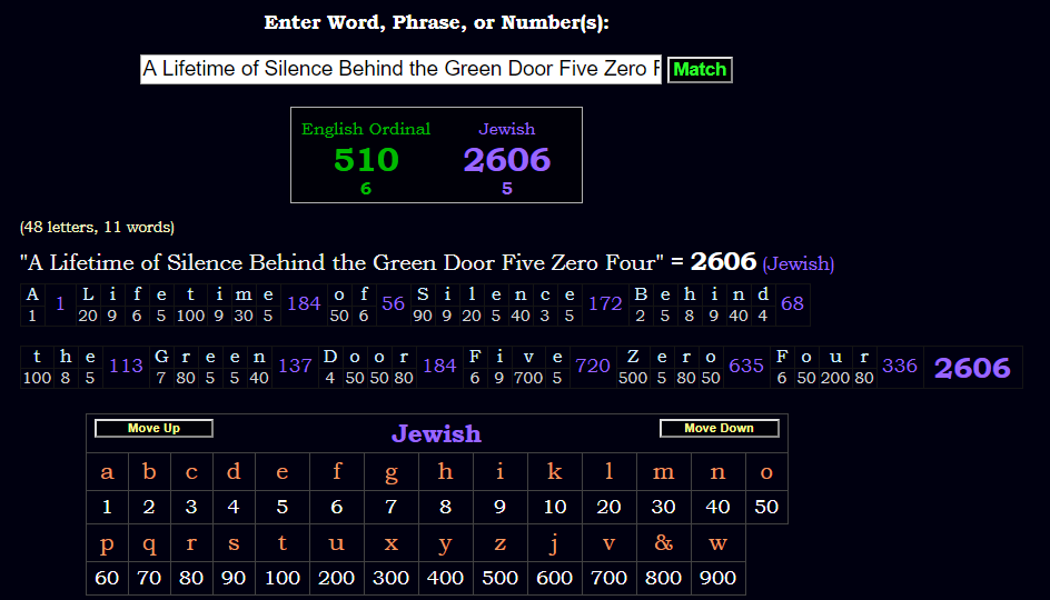 If We Enter U0027Five Zero Fouru0027 Into The Gematria Calculator We Get A Couple  Of Interesting Hits. Below We See The Francis Bacon Cipher Giving Us 244:
